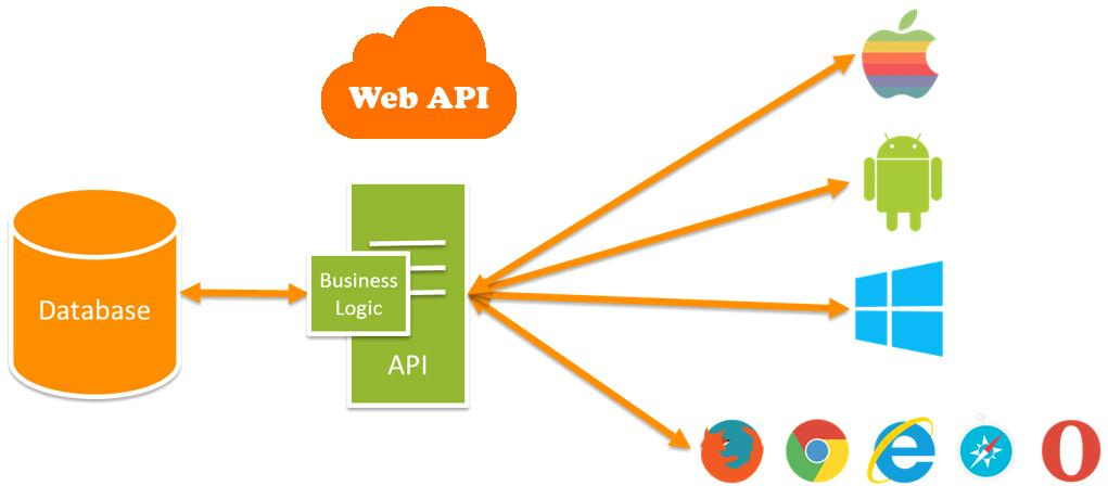 How to Authentication in  Web API Example