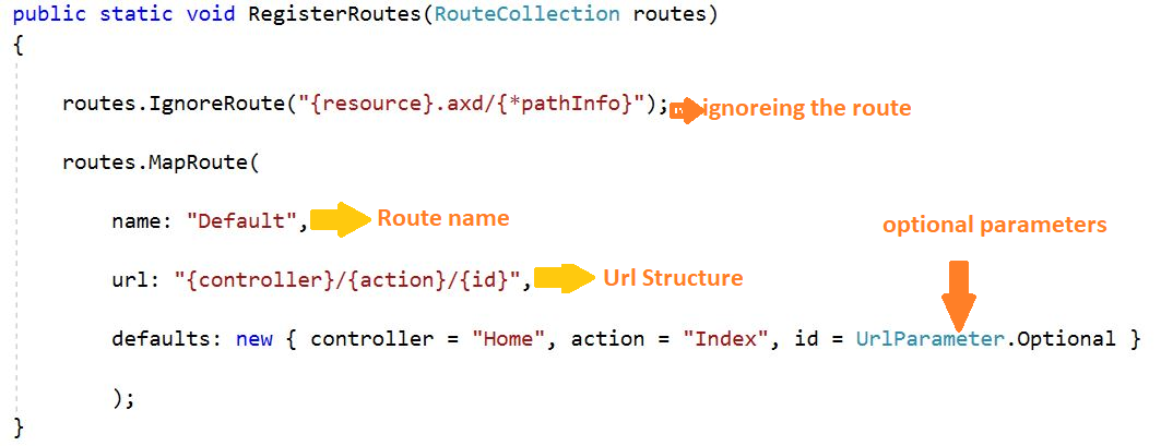 Routing in Asp.net MVC